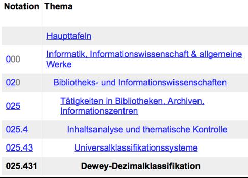 Dezimaklassifikation Beispiel