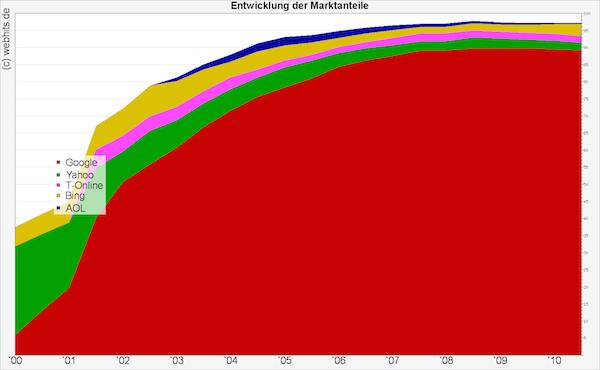 Marktanteil von Google.de